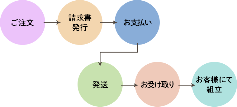 ご注文→請求書発行→お支払い→発送→お受け取り→お客様にて組立